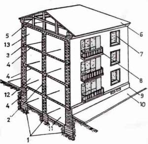 Care sunt elementele unei cladiri?